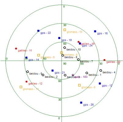 Vị trí của 26 vệ tinh định vị của tất cả các hệ thống định vị toàn cầu, trên bầu trời Hà Nội tại thời điểm bộ thu hoạt động, do NAVISOFT cung cấp: GPS (8 chấm vuông đậm), Gal (Galileo, 4 chấm tròn đậm), GLO (GLONASS, 5 chấm vuông nhạt), BDS (Bắc Đẩu, 8 chấm tròn nhạt), qzss (QZSS, 1 chấm sao)