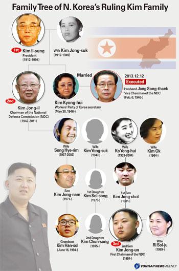 Kim-family-tree-1384-139035598-2607-6697