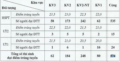 diem-chuan-vao-DH-Duoc-HN-7505-140800176