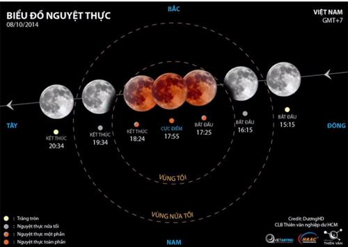 Ảnh mô phỏng các diễn biến của nguyệt thực và sắc thái Mặt trăng, (Việt hóa: HAAC)