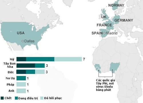 Các bệnh nhân nhiễm Ebola được chữa trị ngoài Tây Phi. Đồ họa: BBC.