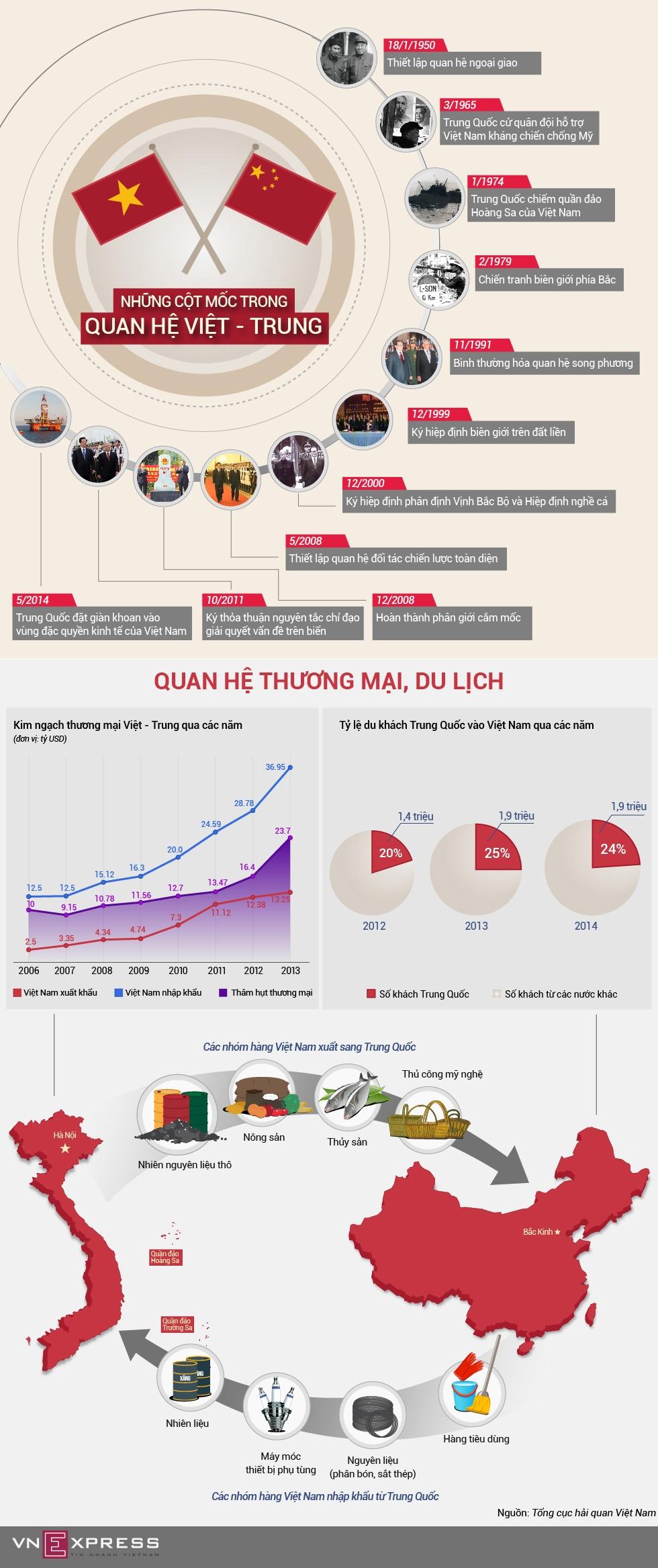 Tổng quan 65 năm quan hệ Việt - Trung qua những con số