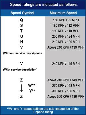 speed-rating-4905-1426070526.jpg