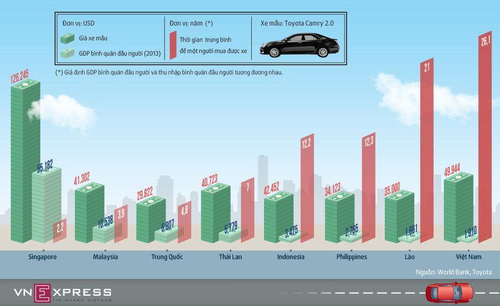 Giá ôtô ở Việt Nam rẻ hay đắt?
