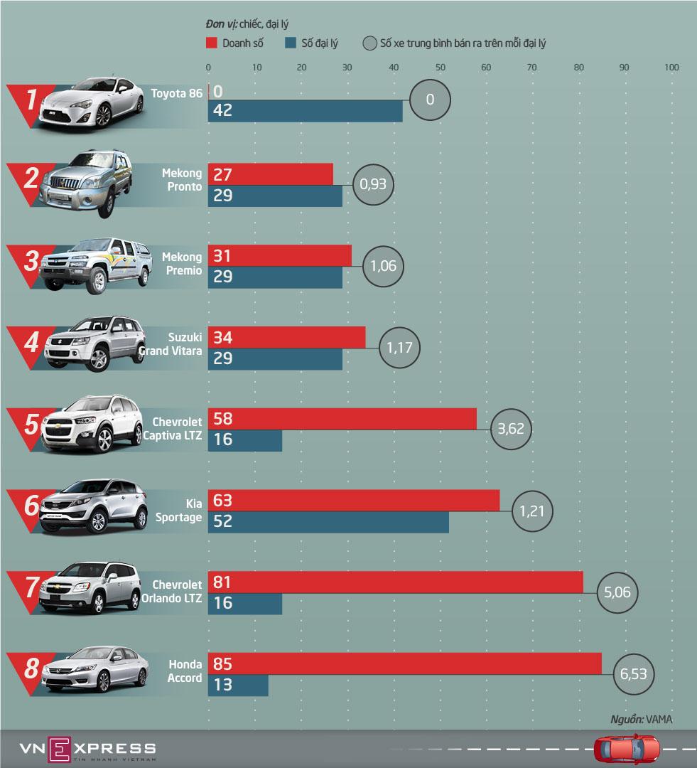 Top ôtô ế nhất thị trường Việt nửa đầu 2015