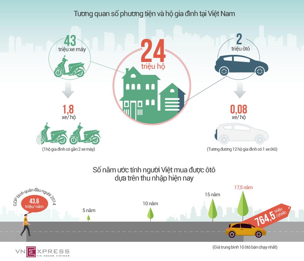Việt Nam - thiên đường xe máy và 'vùng hẻo lánh' ôtô