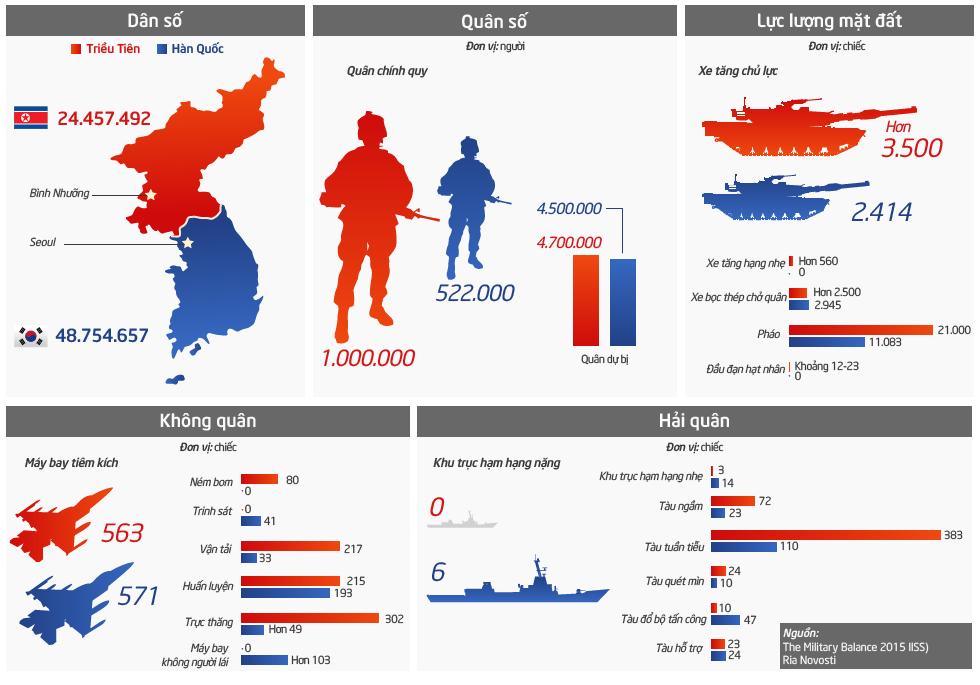 So sánh tiềm lực quân sự trên bán đảo Triều Tiên