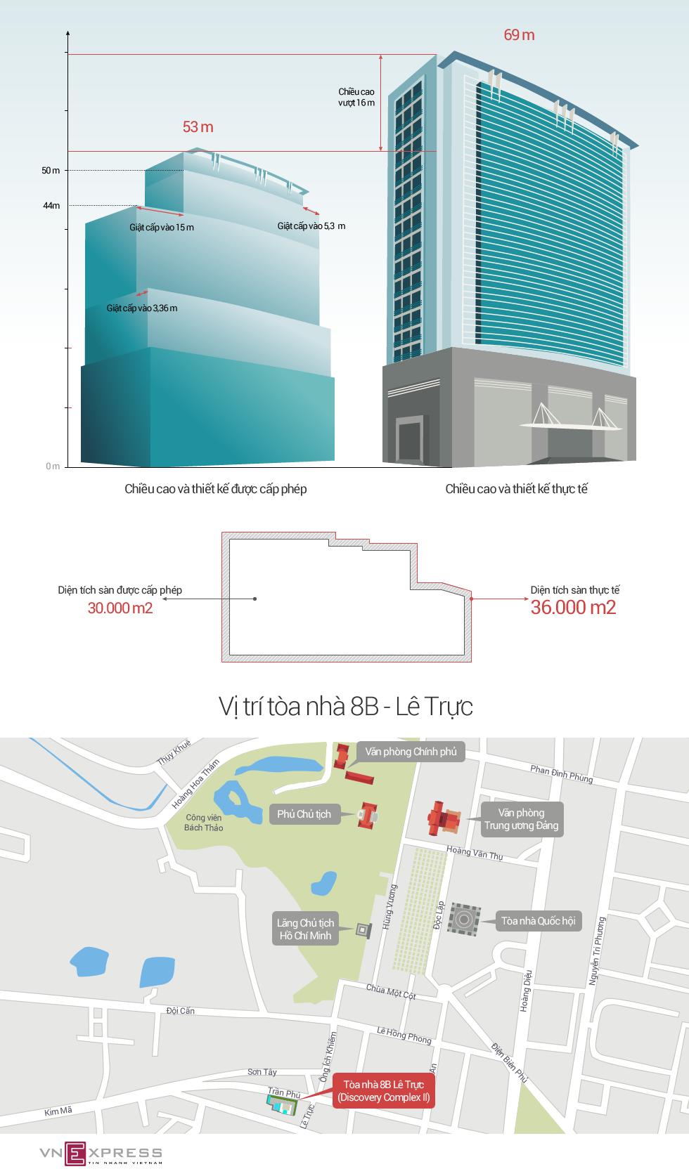 Tòa 8B Lê Trực xây dựng khác giấy phép như thế nào