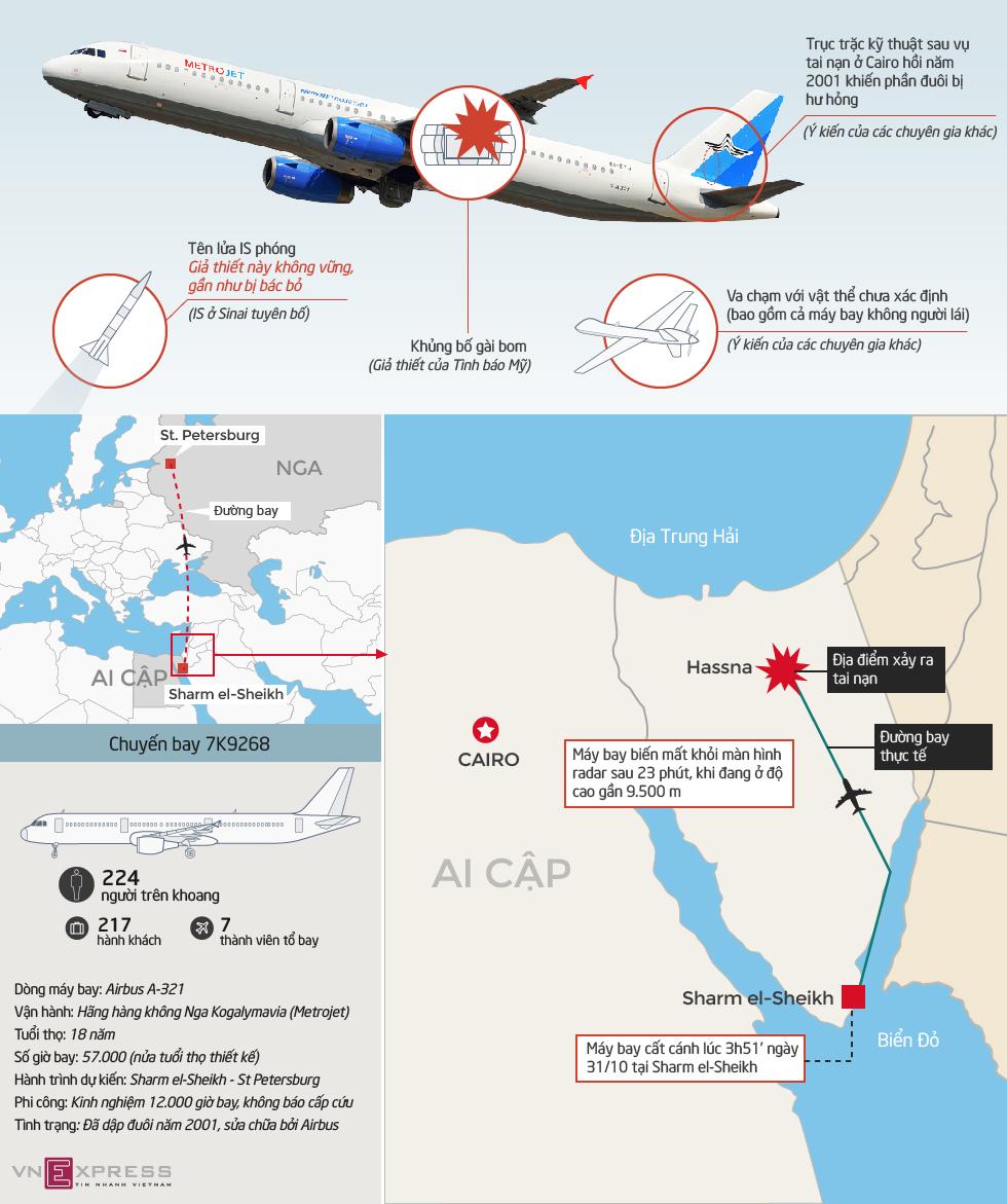 4 giả thiết về nguyên nhân máy bay Nga rơi ở Ai Cập