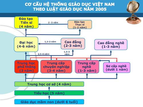 ba-to-chuc-kien-nghi-chinh-phu-co-cau-he-thong-giao-duc-quoc-dan