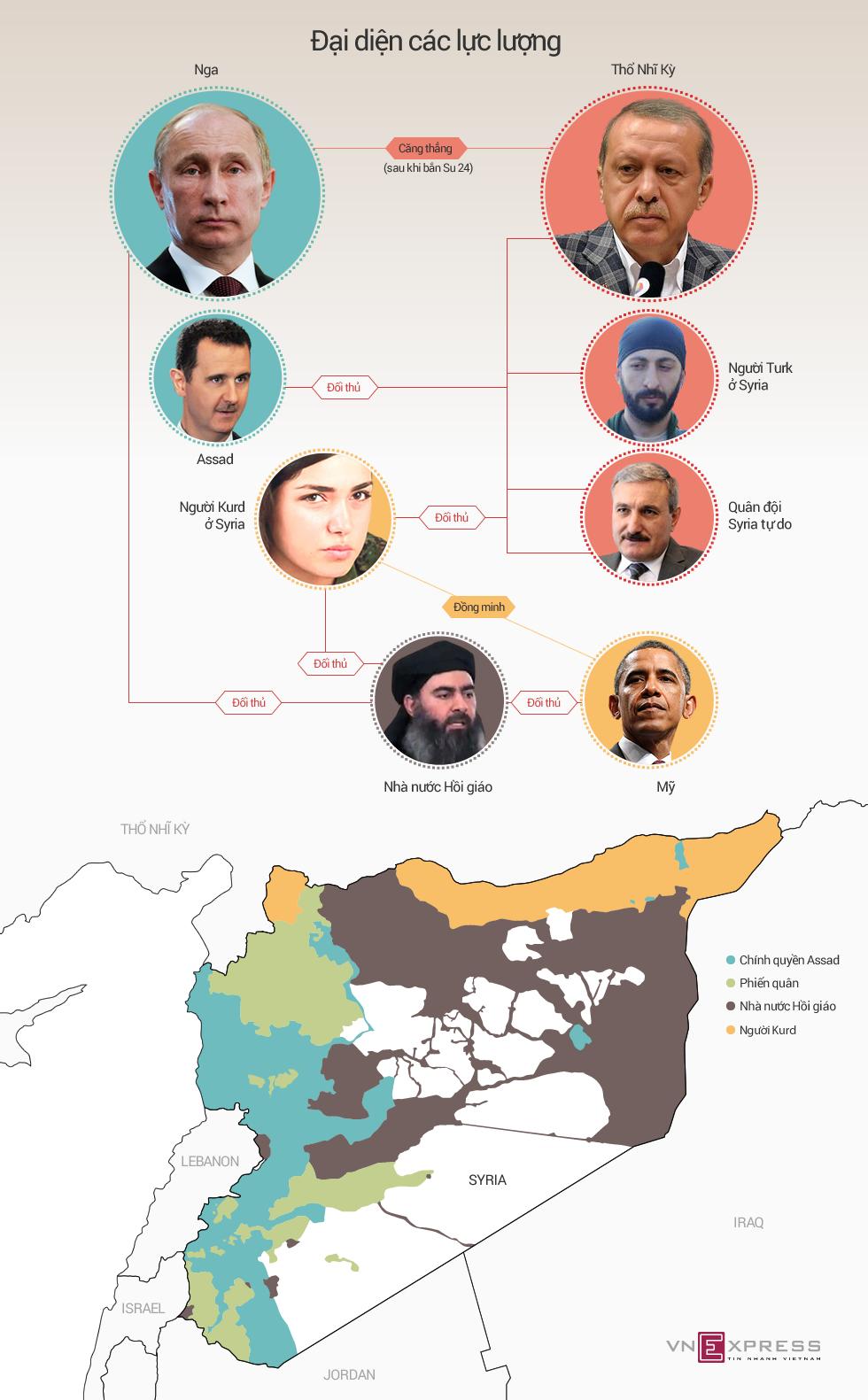 Quan hệ chồng chéo giữa Nga - Thổ Nhĩ Kỳ và các thế lực ở Syria