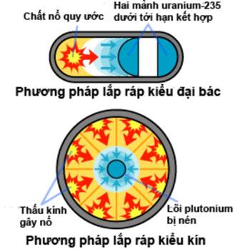 su-khac-nhau-giua-bom-nguyen-tu-va-nhiet-hach-1