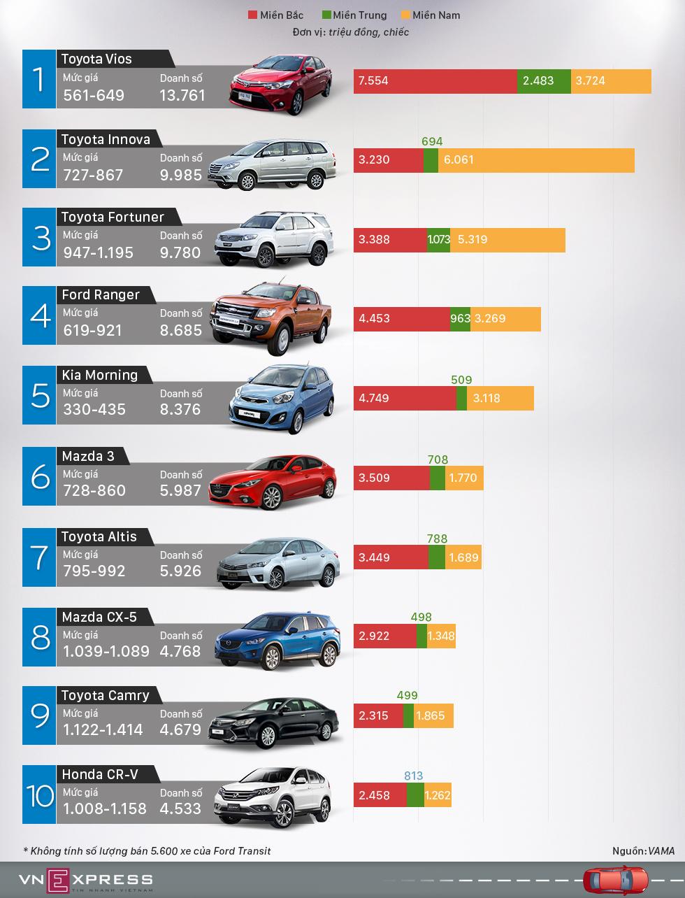 10 mẫu ôtô bán chạy nhất Việt Nam 2015