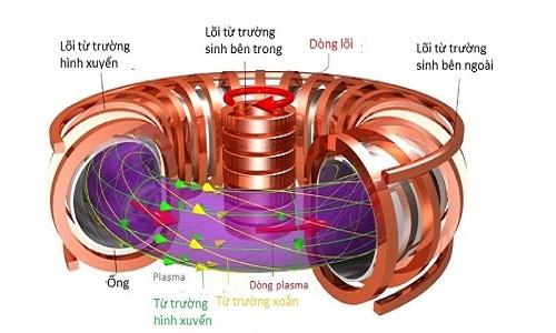 lo-phan-ung-14-ty-usd-nong-hon-loi-mat-troi-1