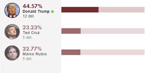 Tỷ lệ phần trăm phiếu bầu của các ứng viên Donald Trump, Ted Cruz, Marco Rubio. Đồ họa:rgj