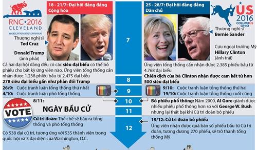 Cuộc đua vào Nhà Trắng 2016 diễn ra như thế nào. Đồ họa: Washington Post/The Hindu.