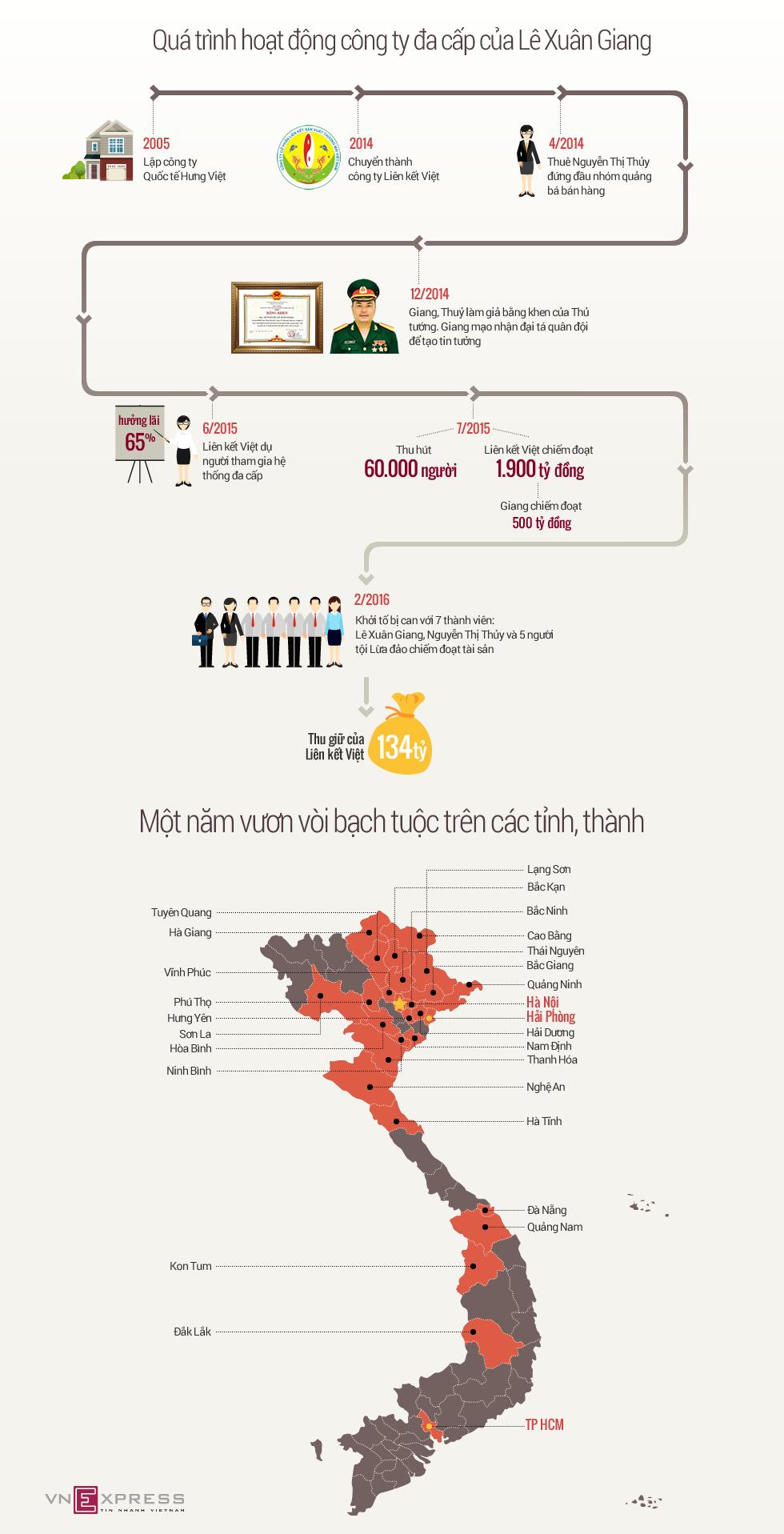 Hơn một năm lừa 60.000 người của công ty đa cấp Liên kết Việt