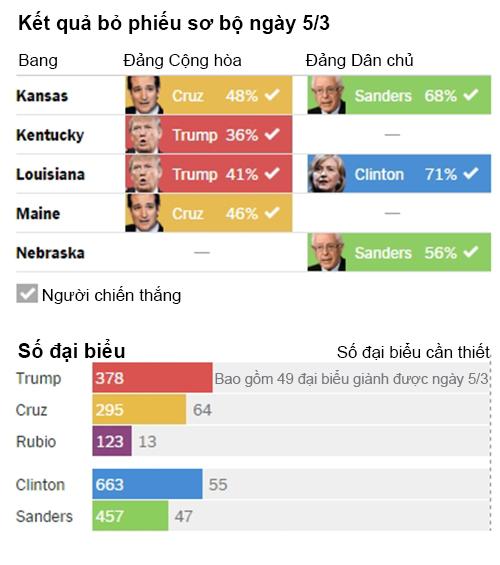 Số lượng đại biểu các ứng viên tổng thống Mỹ giành được tính đến ngày 6/3. Ảnh: AP.