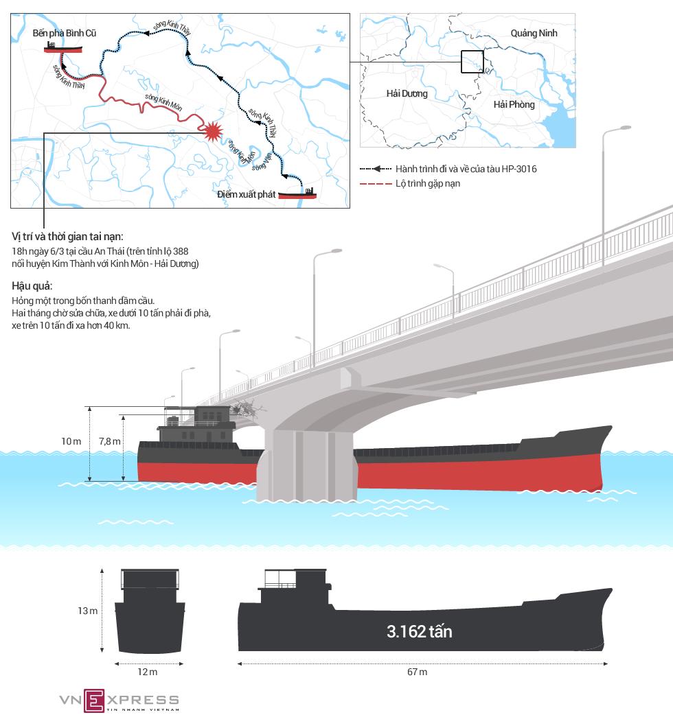 Hành trình tàu 3.000 tấn đâm hỏng cầu ở Hải Dương