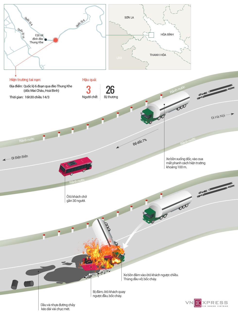 Xe bồn đâm ôtô khách khiến 30 người gặp nạn như thế nào
