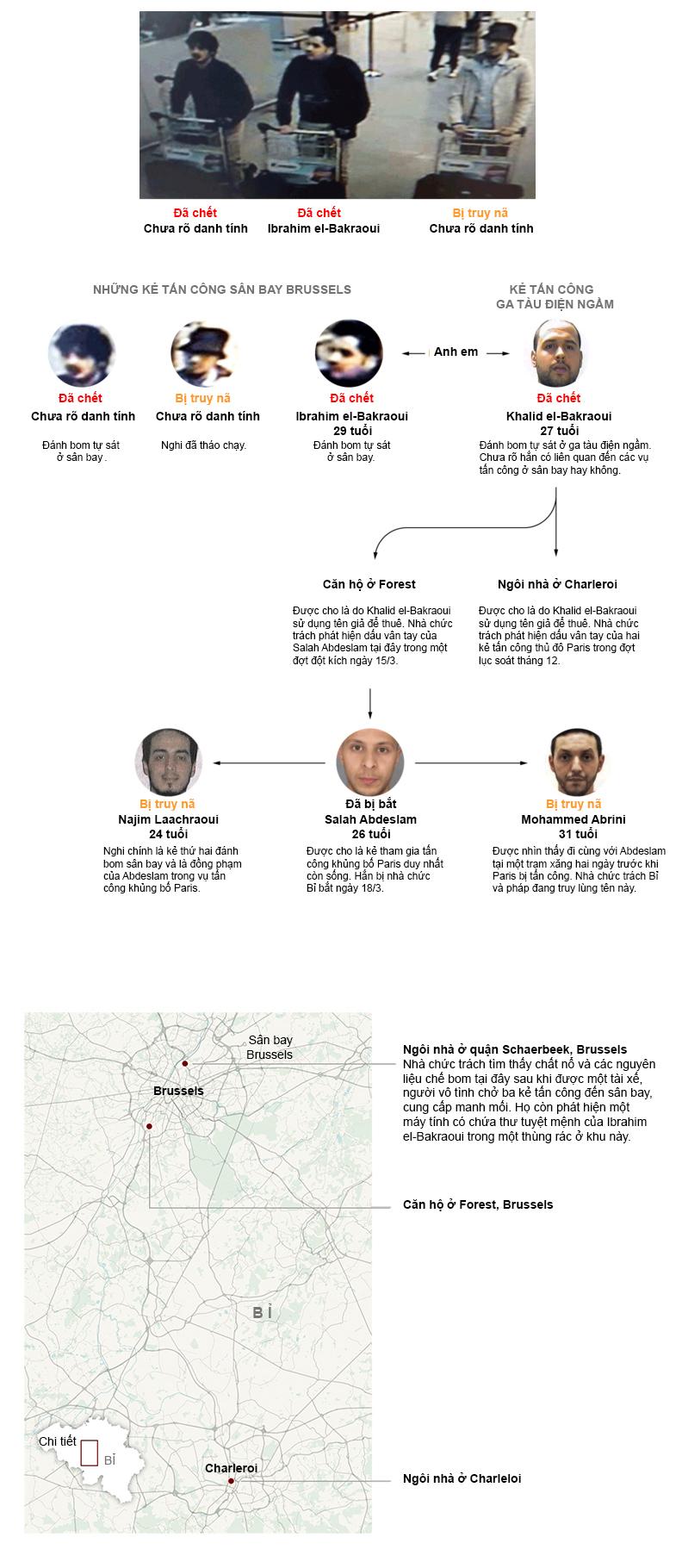 Những kẻ tấn công Brussels và Paris có liên hệ như thế nào