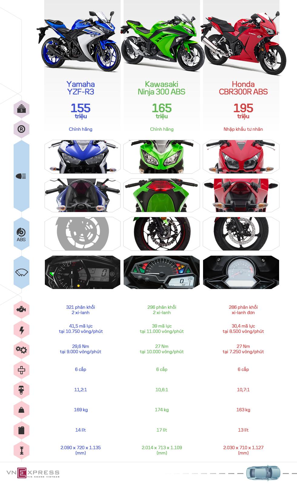 So sánh R3, Ninja 300 và CBR300R tại Việt Nam