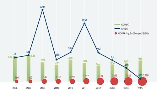 Kinh tế Việt Nam trong 10 năm thời ông Nguyễn Tấn Dũng làm thủ tướng. Click để xem chi tiết.
