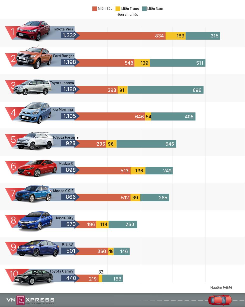Top ôtô bán chạy tháng 3 tại Việt Nam
