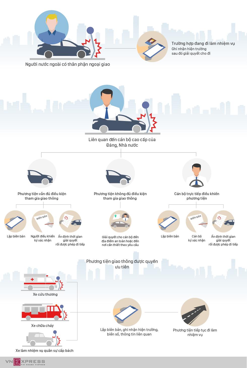 Những trường hợp không bị giữ ôtô khi xảy ra tai nạn