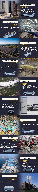 10 nhà máy sản xuất lớn nhất hành tinh
