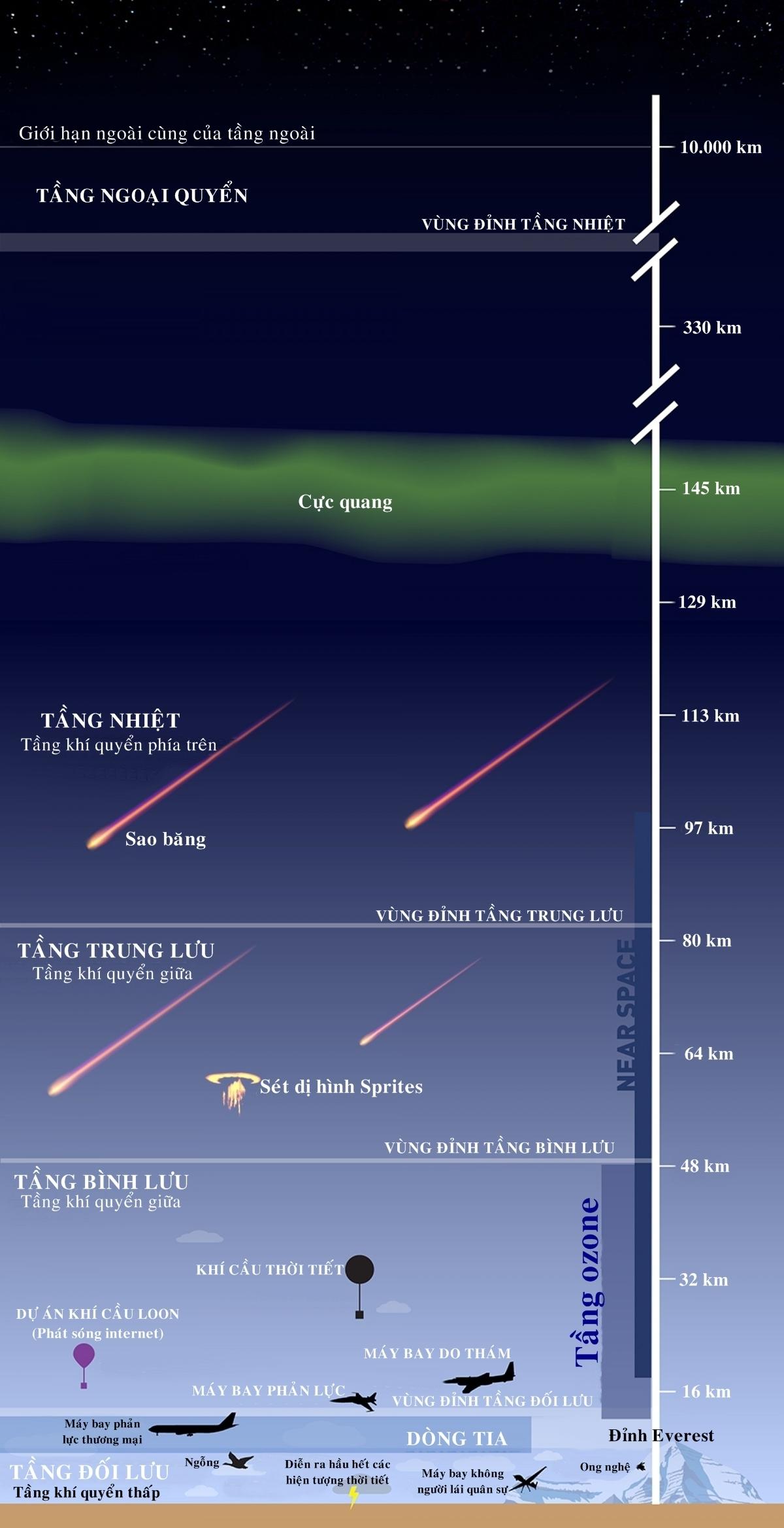 Khí quyển Trái Đất gồm những tầng nào
