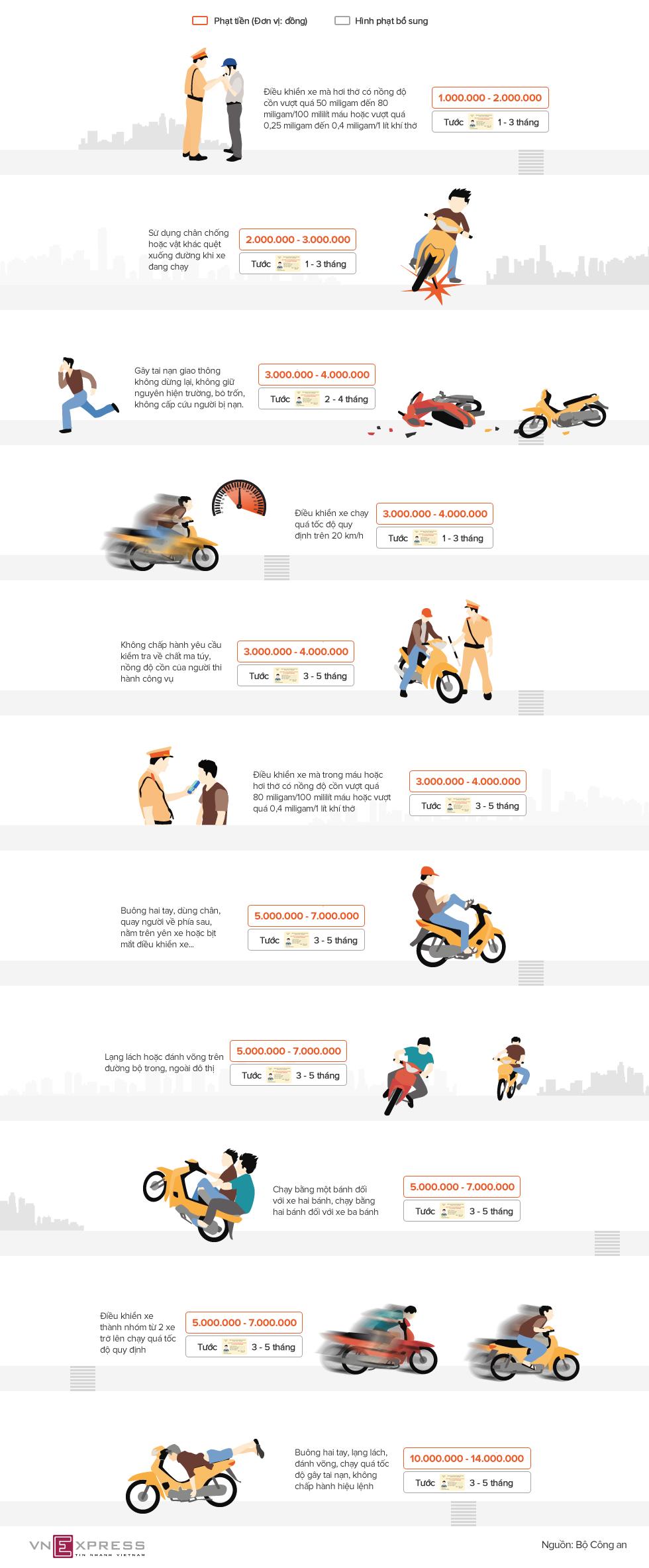 Những mức phạt nặng với xe máy sắp áp dụng