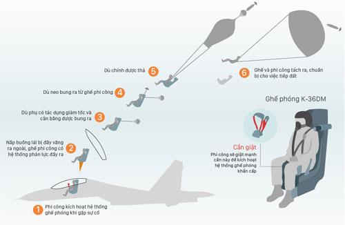Quy trình kích hoạt ghế phóng dù khi gặp sự cố. Đồ họa: Việt Chung.