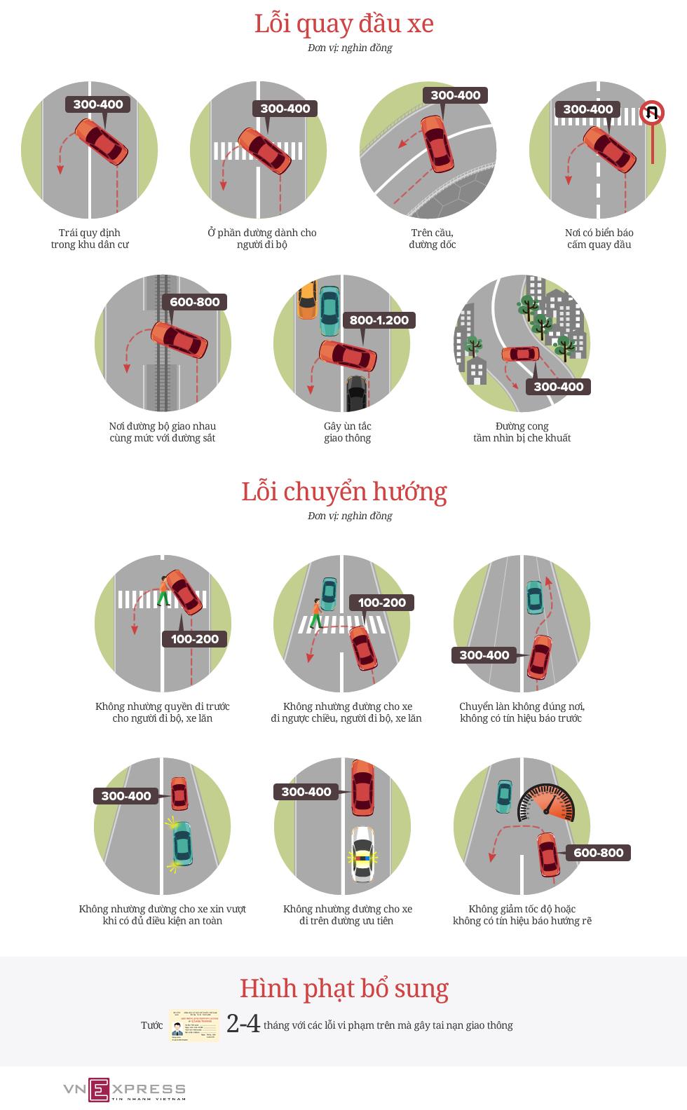 Những lỗi quay đầu, chuyển hướng ôtô sẽ bị phạt từ ngày 1/8