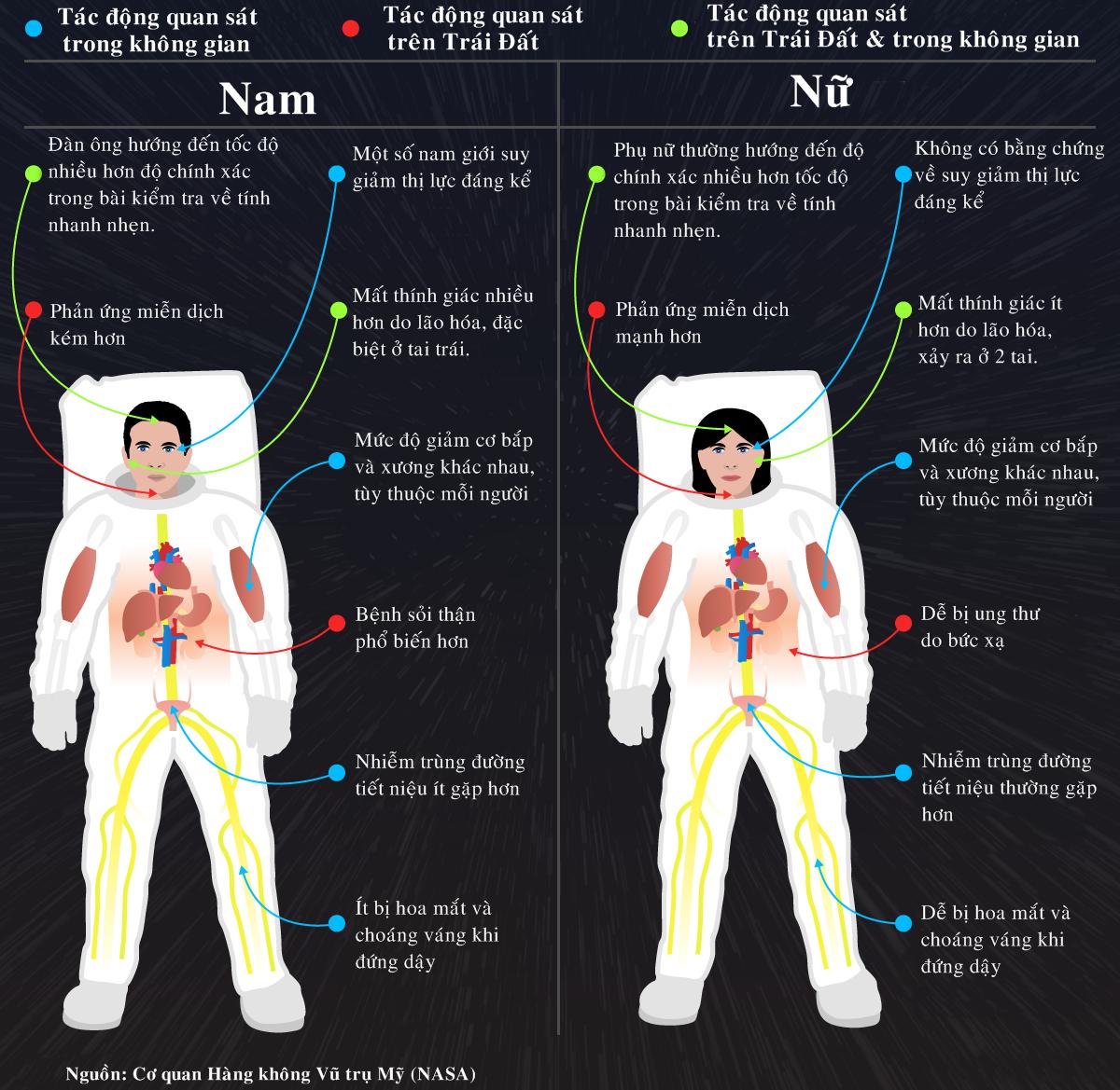 Cơ thể nam và nữ biến đổi thế nào trong không gian