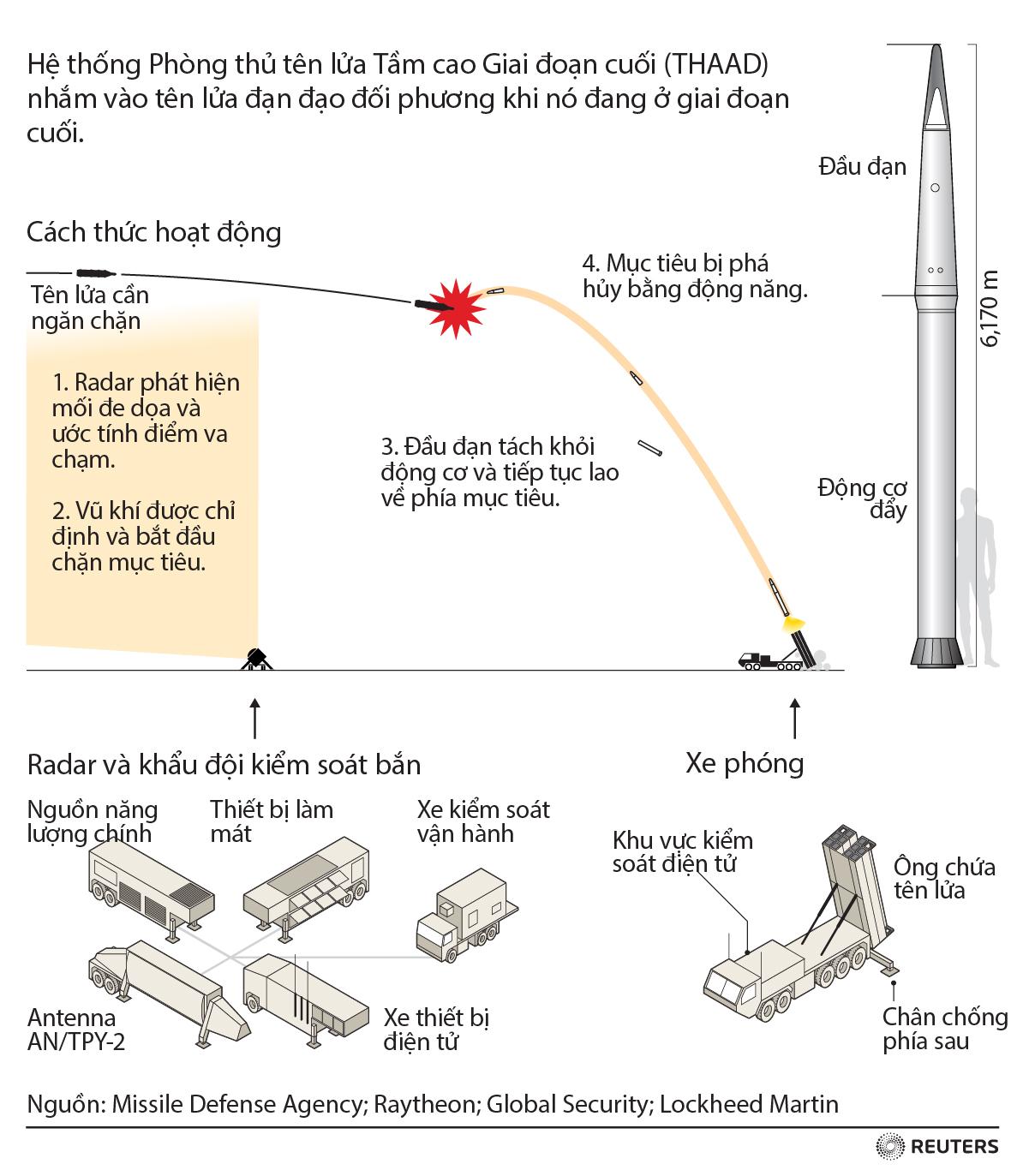 Hệ thống phòng thủ tên lửa THAAD hoạt động như thế nào