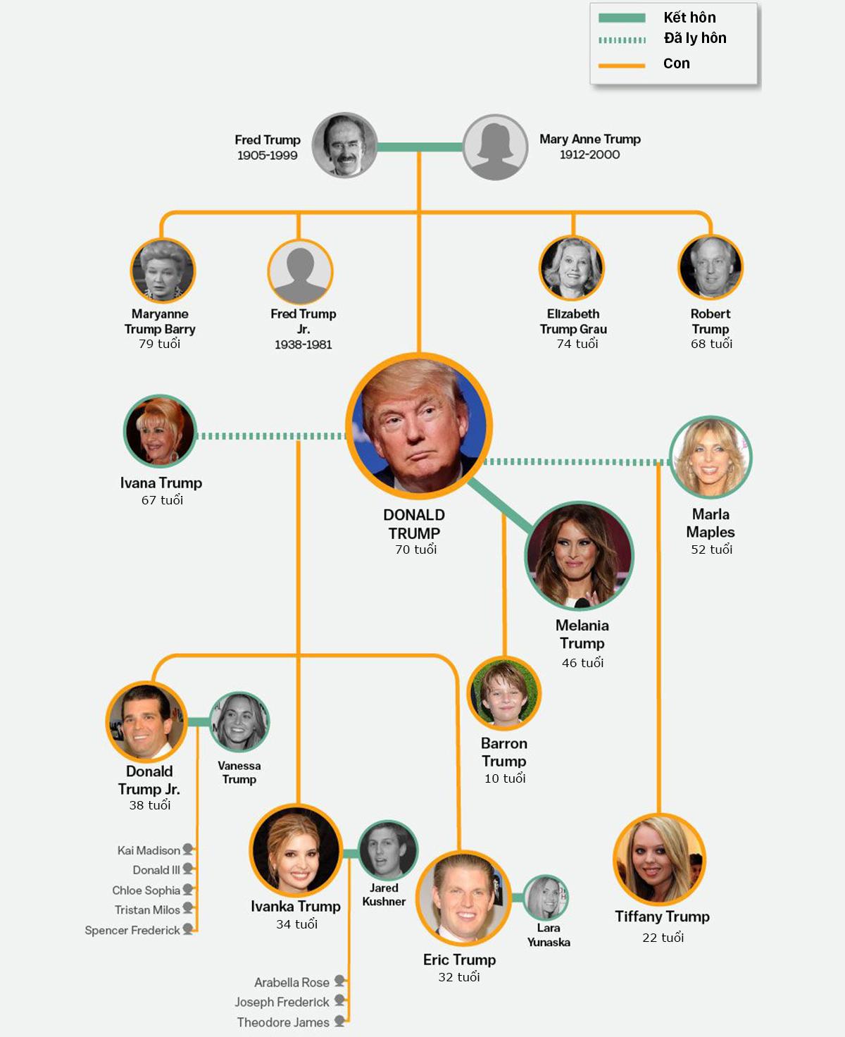 Donald Trump qua ba lần kết hôn