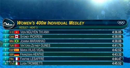 Thứ tự của tám VĐV tranh tài tại đợt bơi thứ ba, vòng loại nội dung 400m hỗn hợp nữ. Ảnh chụp màn hình.