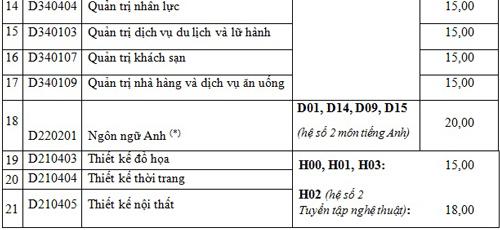 diem-chun-vao-dai-hoc-hoa-sen-1