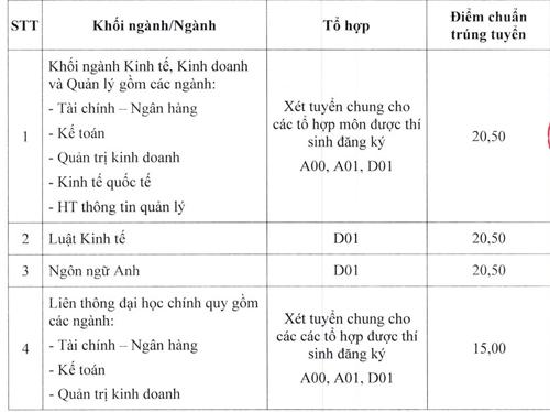 dai-hoc-ngan-hang-tp-hcm-cong-bo-diem-chun