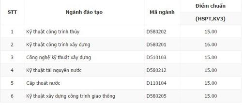 dai-hoc-thuy-loi-co-so-tp-hcm-co-diem-chun-rieng