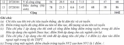 diem-chun-cao-nhat-vao-dai-hoc-y-duoc-tp-hcm-la-26-75-1