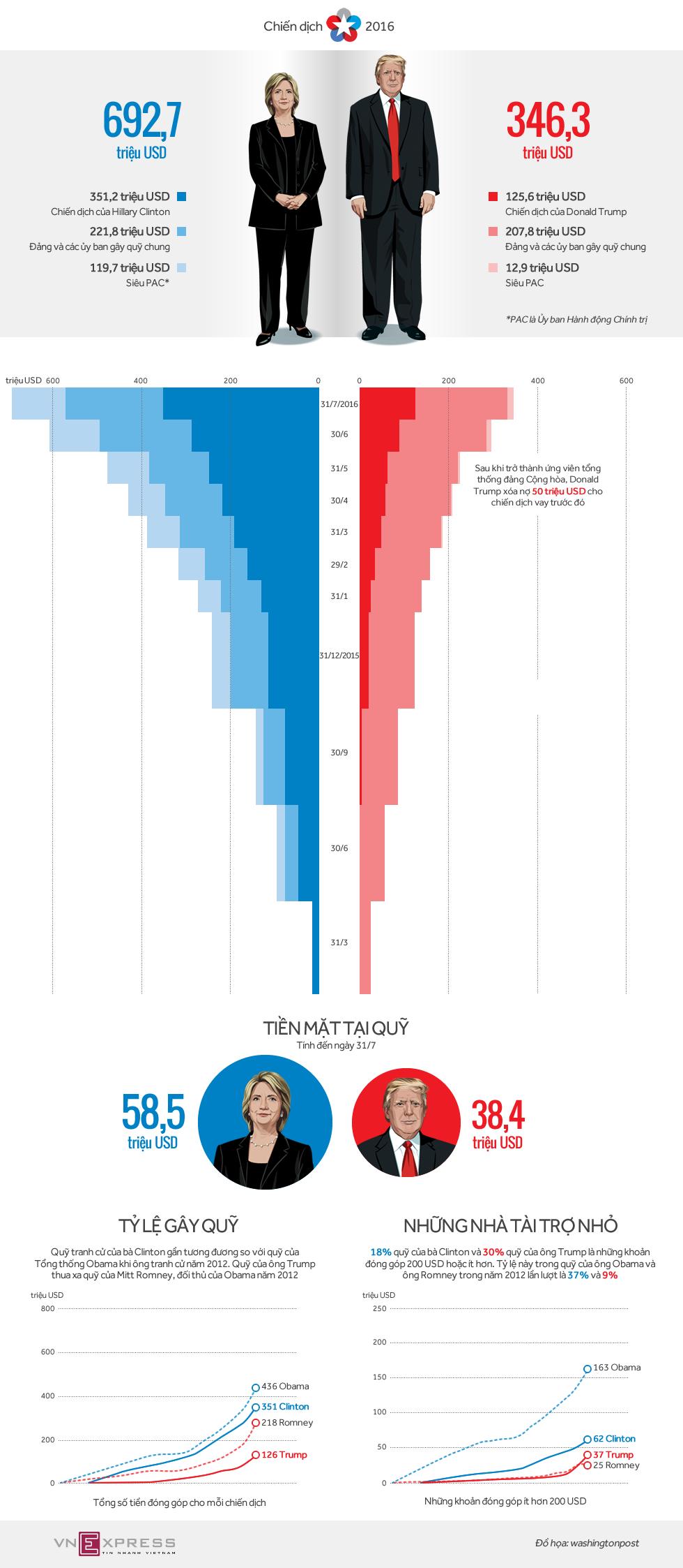 Túi tiền tranh cử của bà Clinton nặng gấp đôi tỷ phú Trump