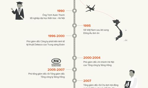 Đường thăng tiến của ông Trịnh Xuân Thanh. Đồ họa: Tiến Thành - Võ Văn Thành.