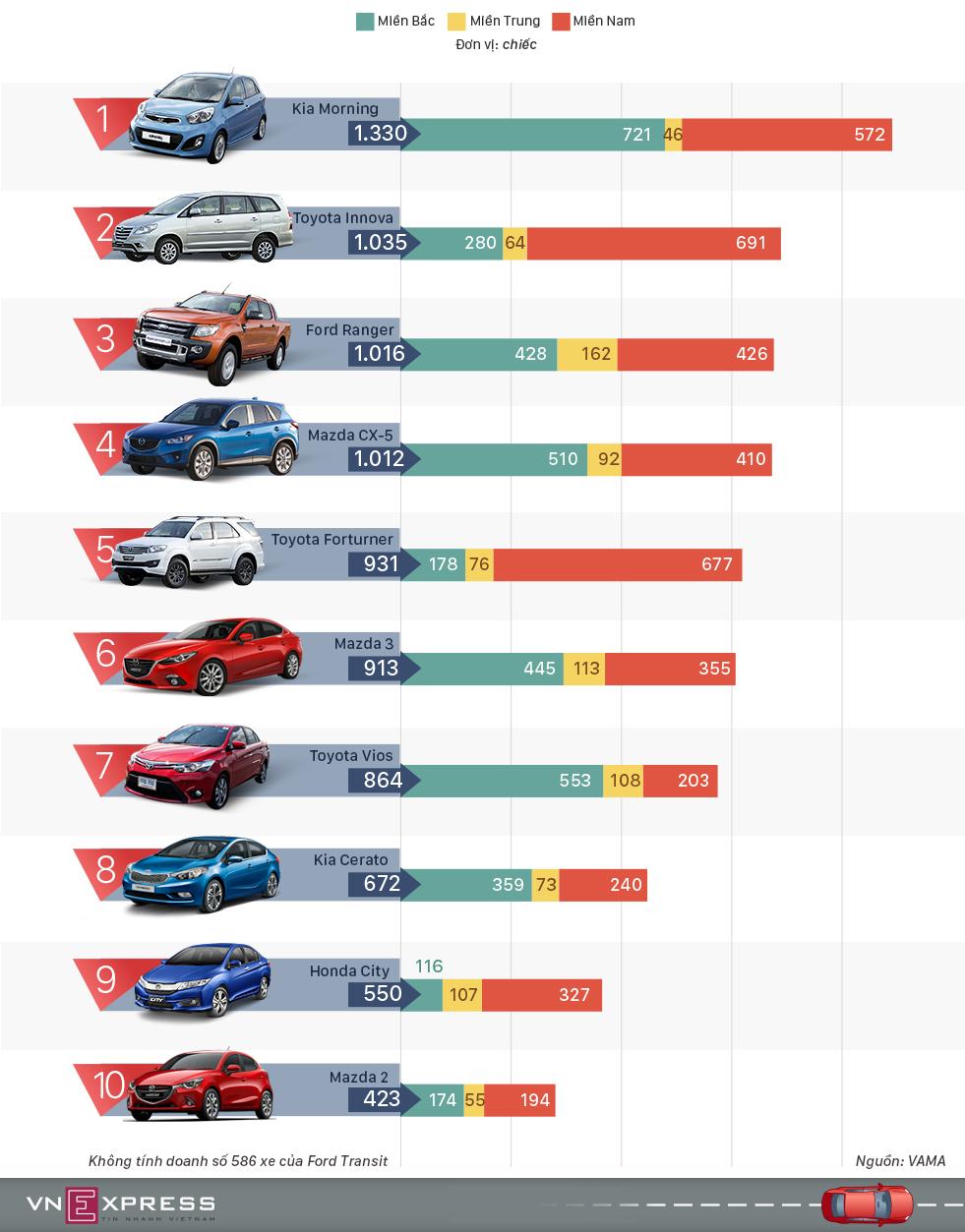 10 xe bán chạy nhất tháng 8 - cuộc đổ bộ của Trường Hải