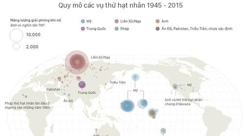 So sánh sức mạnh hạt nhân trên thế giới. Nhấn vào hình để xem thêm. Đồ họa: Việt Chung