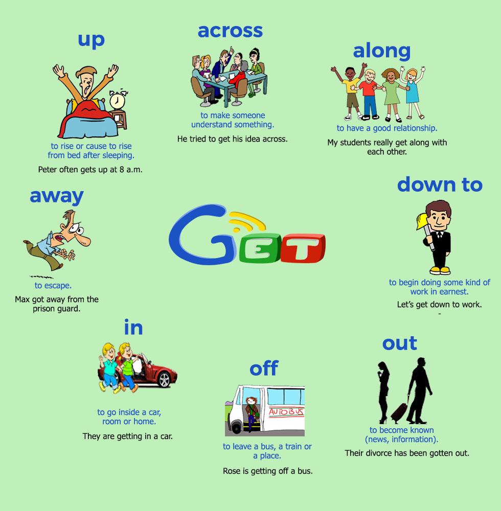 Cụm động từ bắt đầu với 'get'