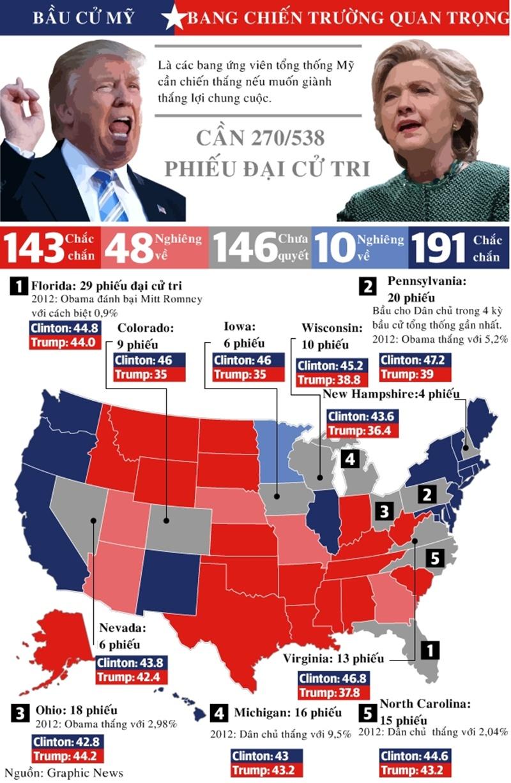 Cục diện các bang chiến trường quan trọng nhất bầu cử Mỹ