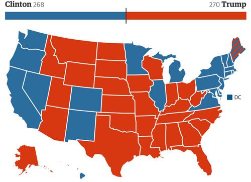 Với 270 phiếu đại cử tri, Trump trở thành tổng thống tiếp theo của Mỹ. Đồ họa: Guardian