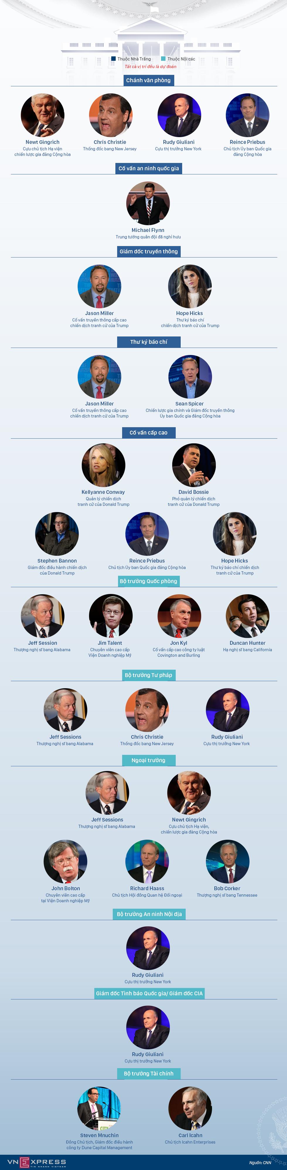 Ai sẽ có mặt trong chính phủ mới của Donald Trump?